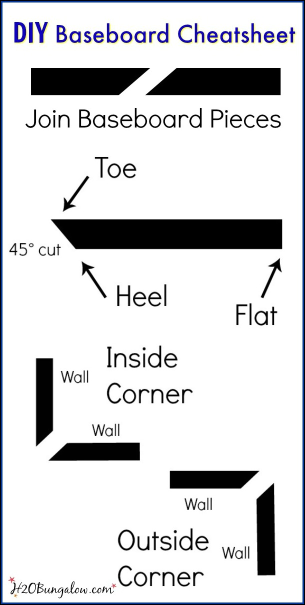 DIY baseboards tutorial and baseboard cuts and terms cheat sheet
